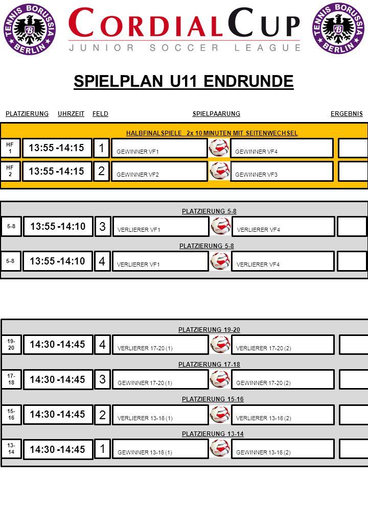 13:55 -14:15 SPIELPLAN U11 ENDRUNDE 1 2 GEWINNER VF1 HF 1 A PLATZIERUNGUHRZEITFELDSPIELPAARUNGERGEBNIS HF 2 GEWINNER VF2 GEWINNER VF4 GEWINNER VF3 HAL