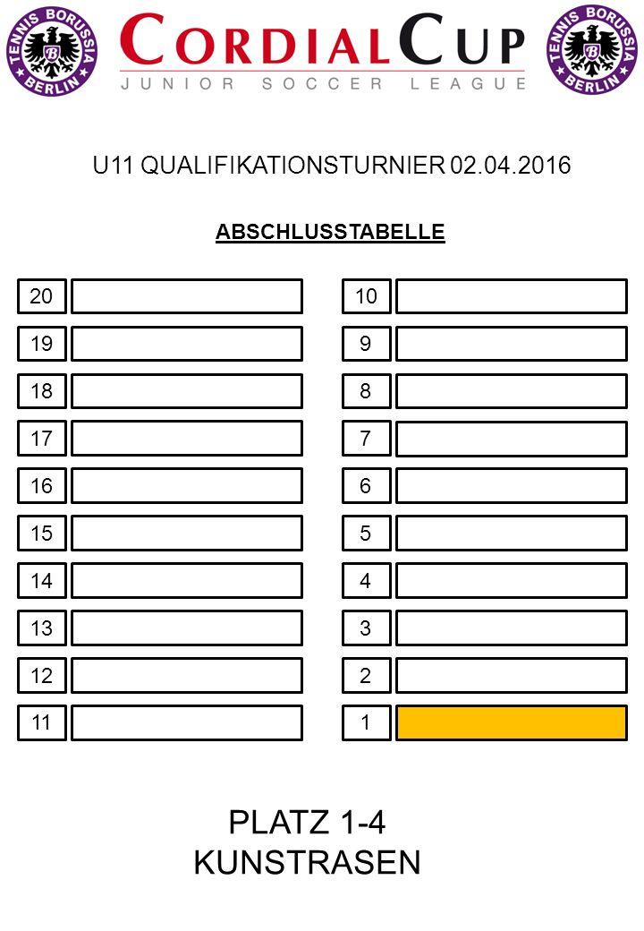 U11 QUALIFIKATIONSTURNIER 02.04.2016 14 13 12 11 10 9 8 7 6 5 4 3 2 1 ABSCHLUSSTABELLE 18 17 16 15 20 19 PLATZ 1-4 KUNSTRASEN