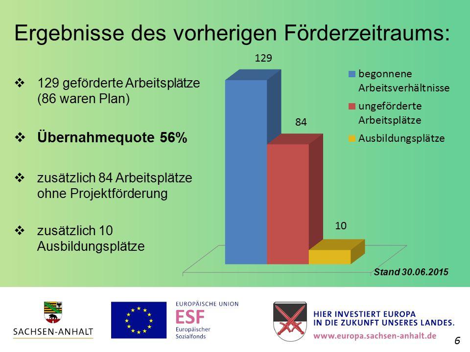 Ergebnisse des vorherigen Förderzeitraums:  129 geförderte Arbeitsplätze (86 waren Plan)  Übernahmequote 56%  zusätzlich 84 Arbeitsplätze ohne Proj