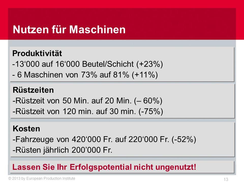© 2013 by European Production Institute 13 Nutzen für Maschinen Produktivität -13'000 auf 16'000 Beutel/Schicht (+23%) - 6 Maschinen von 73% auf 81% (+11%) Produktivität -13'000 auf 16'000 Beutel/Schicht (+23%) - 6 Maschinen von 73% auf 81% (+11%) Rüstzeiten -Rüstzeit von 50 Min.