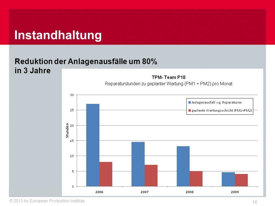 © 2013 by European Production Institute 16 Instandhaltung Reduktion der Anlagenausfälle um 80% in 3 Jahre