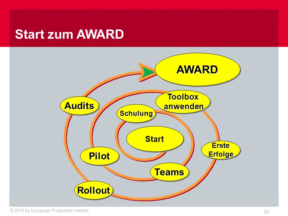 © 2013 by European Production Institute 20 Start zum AWARD Start SchulungSchulung TeamsTeams PilotPilot Toolbox anwenden anwendenToolbox ErsteErfolgeE