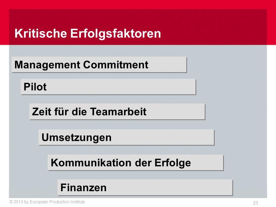 © 2013 by European Production Institute 23 Kritische Erfolgsfaktoren Management Commitment Pilot Zeit für die Teamarbeit Umsetzungen Kommunikation der Erfolge Finanzen