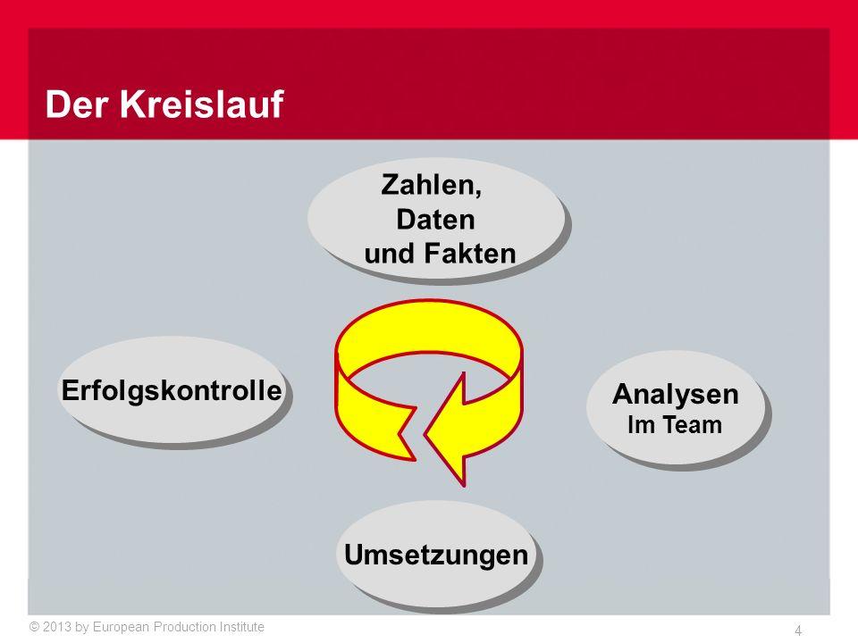 © 2013 by European Production Institute 4 Zahlen, Daten und Fakten Zahlen, Daten und Fakten Umsetzungen Analysen Im Team Analysen Im Team Erfolgskontrolle Der Kreislauf