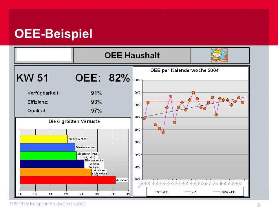 © 2013 by European Production Institute 8 OEE-Beispiel