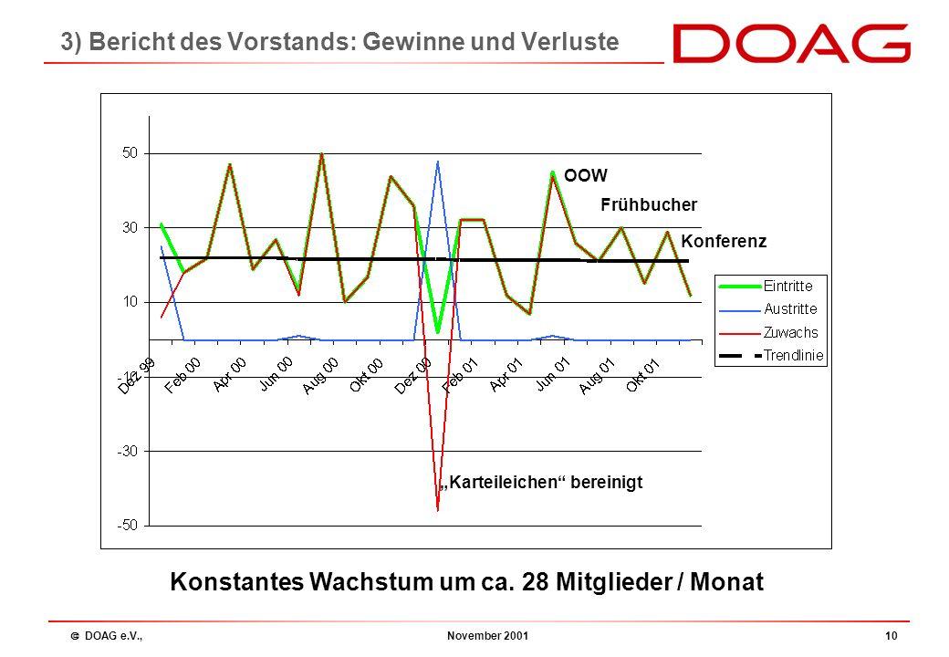  DOAG e.V., November 20019 3) Bericht des Vorstands: Mitgliederstatistik