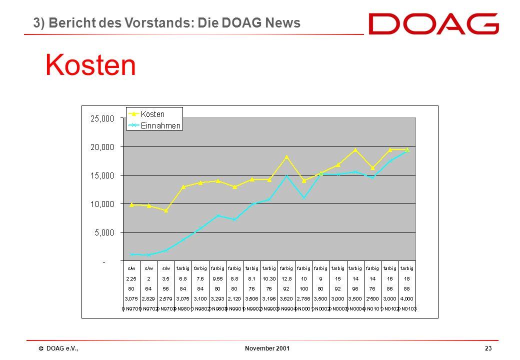  DOAG e.V., November 200122 Newsletter Termine 2002 Q 01/2002 Redaktionsschluss: 30.11.01 Erscheinungstermin: 09.01.02 Q 02/2002 Redaktionsschluss: 2