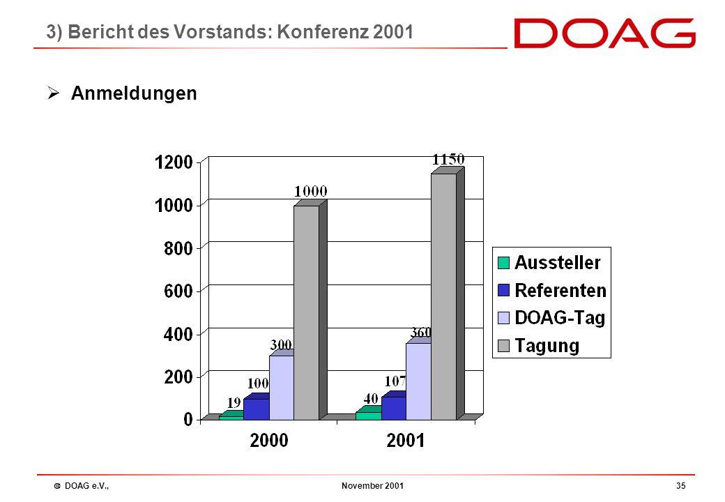  DOAG e.V., November 200134  Wichtigste Neuerungen Tagungsanmeldungen nur noch online m ö glich Planungssicherheit Virtuelles Office deutliche Erlei