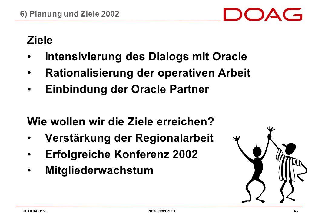  DOAG e.V., November 200142 Tagesordnung 1.Begrüßung 2.Beschlussfähigkeit 3.Bericht des Vorstandes 4.Kassenbericht 5.Entlastung des Vorstandes 6.Plan
