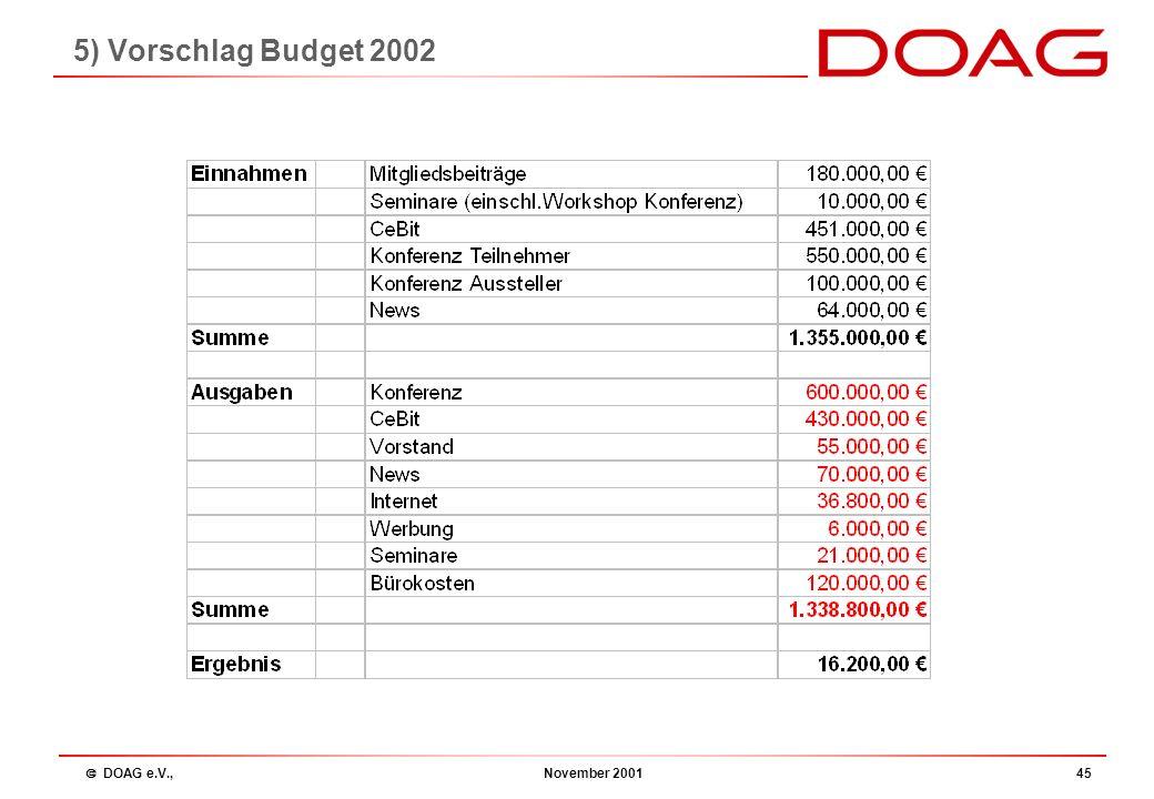  DOAG e.V., November 200144 Budgetplan 2002 Frank Stöcker: 4.3) Budget Grundsätze: Vorstand und Beirat (incl. allen SIG und Regionalleitern) arbeiten