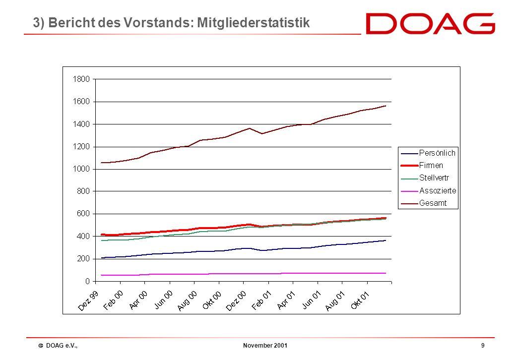 DOAG e.V., November 200119 Die Zukunft..........