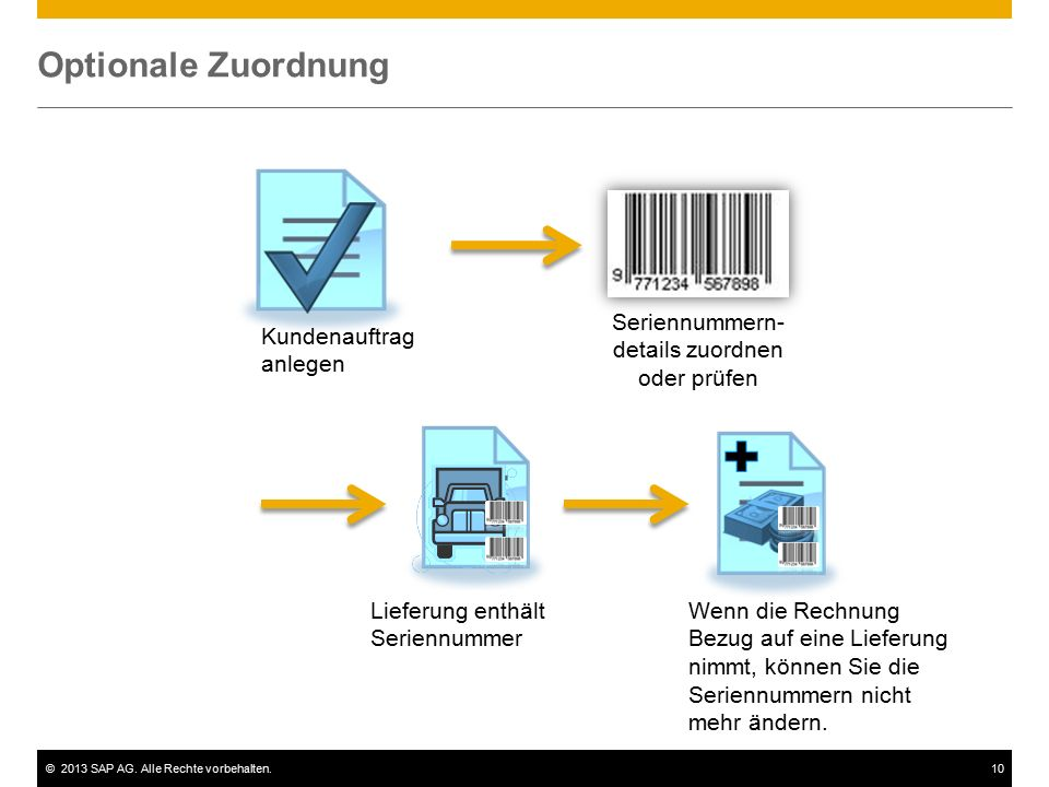 ©2013 SAP AG. Alle Rechte vorbehalten.10 Optionale Zuordnung Kundenauftrag anlegen Seriennummern- details zuordnen oder prüfen Wenn die Rechnung Bezug