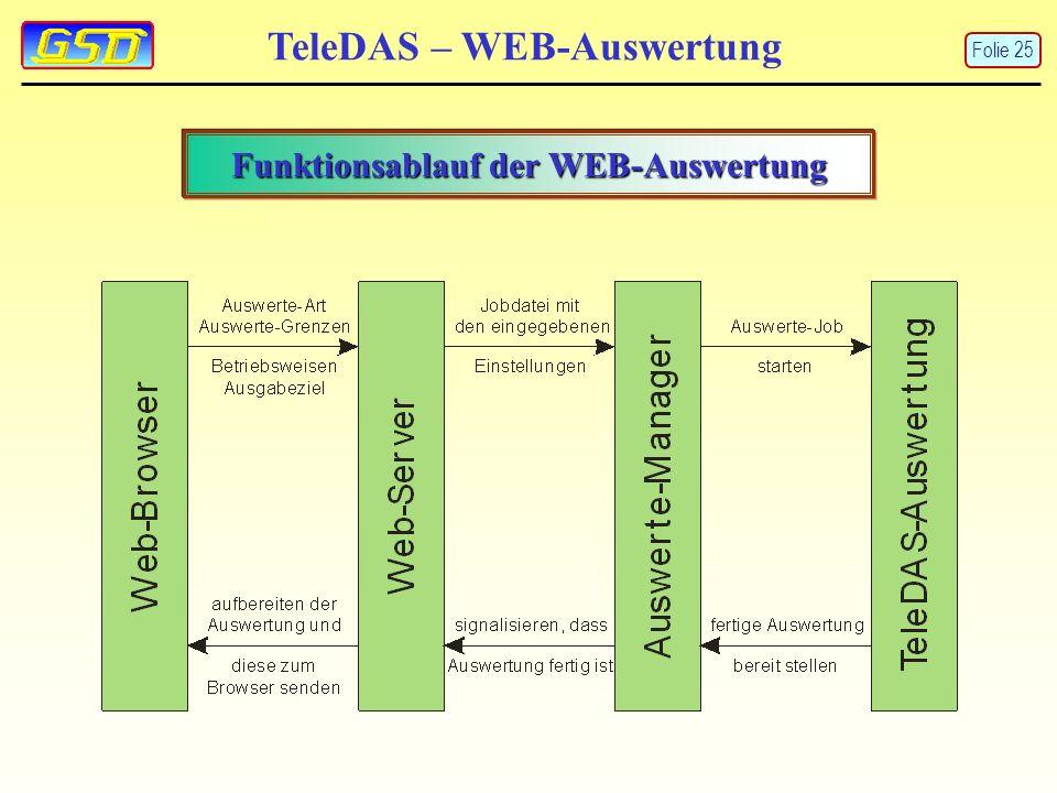 TeleDAS – WEB-Auswertung Funktionsablauf der WEB-Auswertung Folie 25