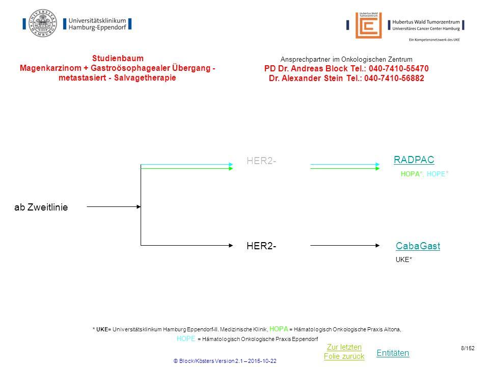 Entitäten Zur letzten Folie zurück Studienbaum Magenkarzinom + Gastroösophagealer Übergang - metastasiert - Salvagetherapie CabaGast HER2- ab Zweitlin