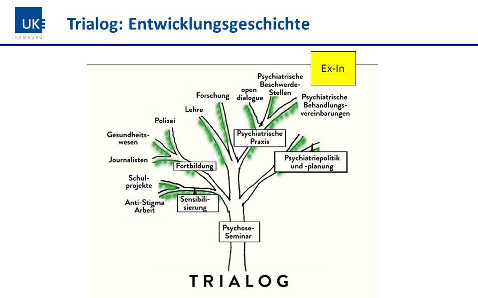 Ex-In: Entwicklungsgeschichte EU-Projekt Ex-In-Curriculum (2005): Erprobung in Bremen & Hamburg Train the trainer (dialogisch!) Qualitätssicherung durch Dachverband Ex-In Mittlerweile ca.
