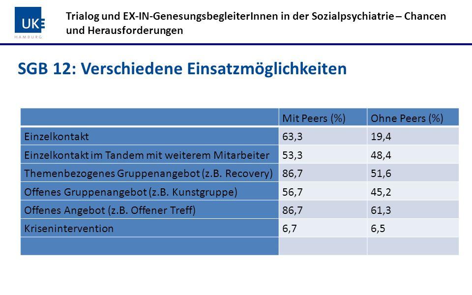 SGB 5: Verschiedene Modelle Trialog und EX-IN-GenesungsbegleiterInnen in der Sozialpsychiatrie – Chancen und Herausforderungen Stationär Bspw.