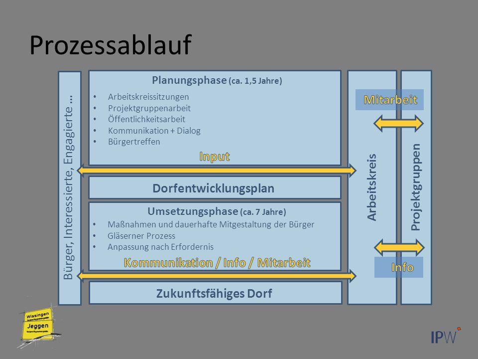 Projektgruppen Prozessablauf Umsetzungsphase (ca.