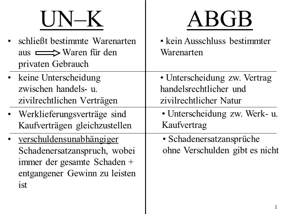 UN–K ABGB schließt bestimmte Warenarten aus Waren für den privaten Gebrauch keine Unterscheidung zwischen handels- u.