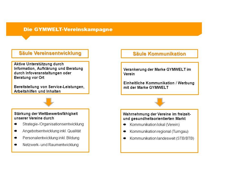 Vereinskampagne: Säule Vereinsentwicklung Teil des GYMWELT-Netzwerks in Baden-Württemberg zu sein, bietet: Neue Impulse für die Vereinsentwicklung Vereinsberatung durch geschulte Referenten (auch vor Ort) Passgenaue Bildungsmaßnahmen in allen drei GYMWELT-Bereichen Informationsbereitstellung von fachlich-inhaltlichen Themen (Wissensplattform) Nutzen durch landesweite Kooperationen Arbeitsmaterialien wie Ratgeber, Flyer- Plakat- und Stundenplanvorlagen, Pressetexte und Anzeigenvorlagen