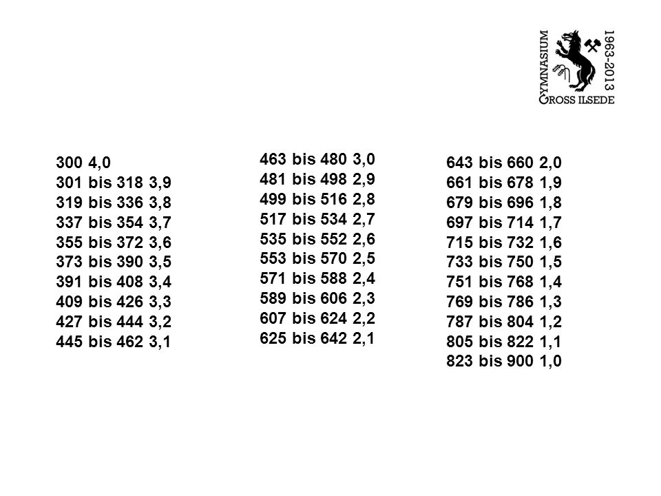 300 4,0 301 bis 318 3,9 319 bis 336 3,8 337 bis 354 3,7 355 bis 372 3,6 373 bis 390 3,5 391 bis 408 3,4 409 bis 426 3,3 427 bis 444 3,2 445 bis 462 3,1 463 bis 480 3,0 481 bis 498 2,9 499 bis 516 2,8 517 bis 534 2,7 535 bis 552 2,6 553 bis 570 2,5 571 bis 588 2,4 589 bis 606 2,3 607 bis 624 2,2 625 bis 642 2,1 643 bis 660 2,0 661 bis 678 1,9 679 bis 696 1,8 697 bis 714 1,7 715 bis 732 1,6 733 bis 750 1,5 751 bis 768 1,4 769 bis 786 1,3 787 bis 804 1,2 805 bis 822 1,1 823 bis 900 1,0