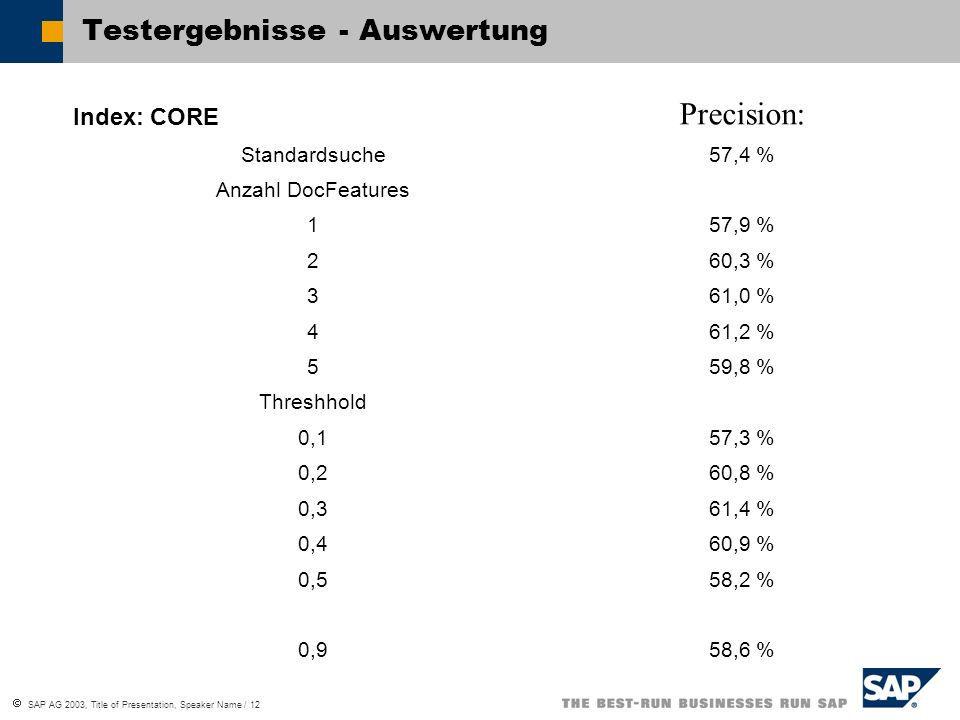  SAP AG 2003, Title of Presentation, Speaker Name / 12 Testergebnisse - Auswertung Index: CORE Precision: Standardsuche57,4 % Anzahl DocFeatures 157,