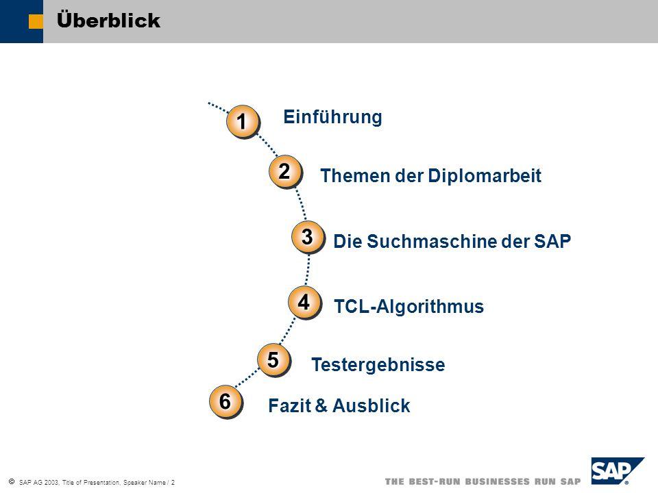  SAP AG 2003, Title of Presentation, Speaker Name / 2 Überblick TCL-Algorithmus 1111 1111 3333 3333 2222 2222 Die Suchmaschine der SAP 4444 4444 Einf