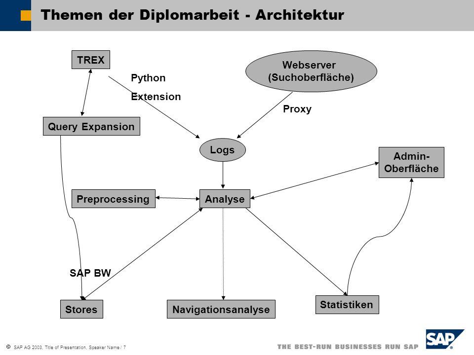  SAP AG 2003, Title of Presentation, Speaker Name / 8 Die SAP-Suchmaschine TREX (1) Search and Classification (TREX) Einsatz mit dem SAP Enterprise Portal … Besteht aus den Servern: 1.Nameserver 2.Präprozessor 3.Indexserver 4.Queueserver
