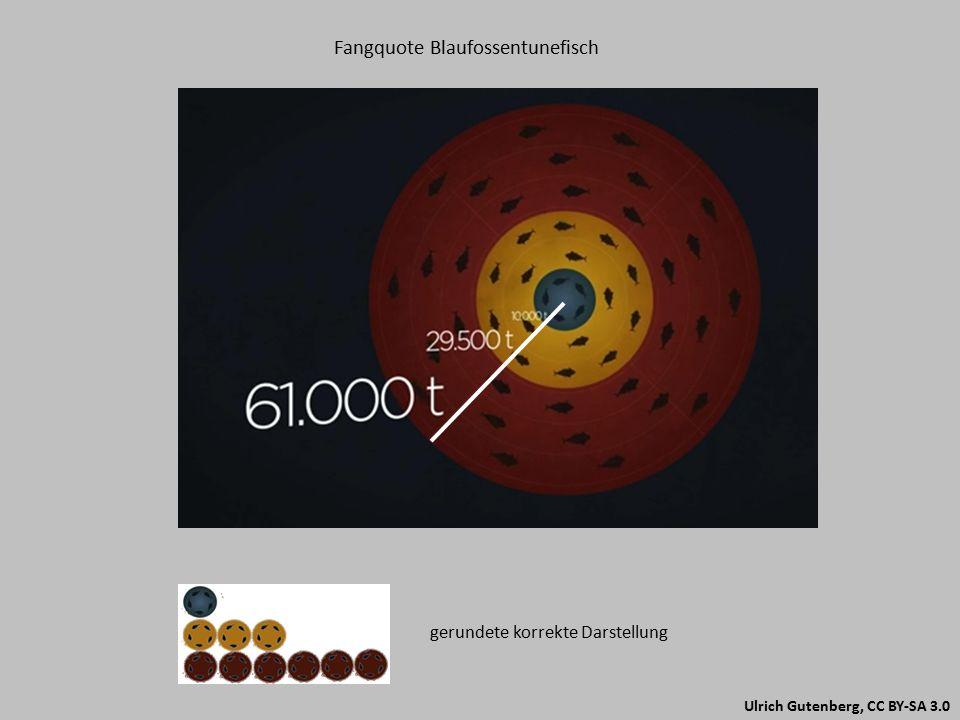 Ulrich Gutenberg, CC BY-SA 3.0 Fangquote Blaufossentunefisch gerundete korrekte Darstellung