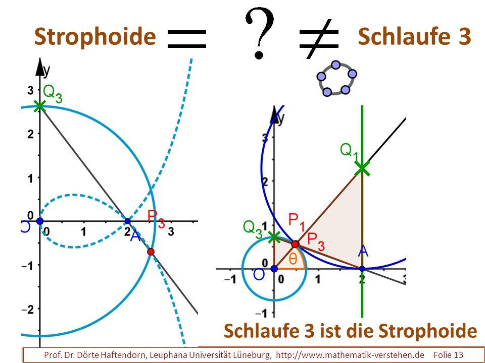 Strophoide Schlaufe 3 Prof. Dr. Dörte Haftendorn, Leuphana Universität Lüneburg, http://www.mathematik-verstehen.de Folie 13 Schlaufe 3 ist die Stroph