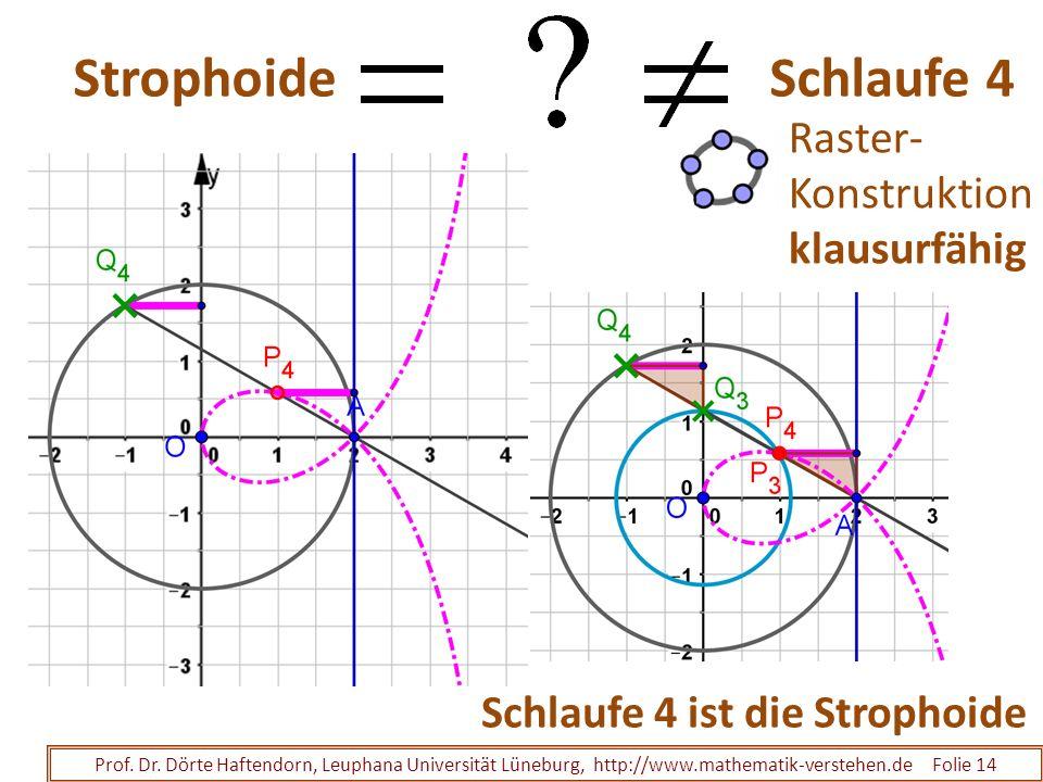 Strophoide Schlaufe 4 Prof. Dr. Dörte Haftendorn, Leuphana Universität Lüneburg, http://www.mathematik-verstehen.de Folie 14 Schlaufe 4 ist die Stroph