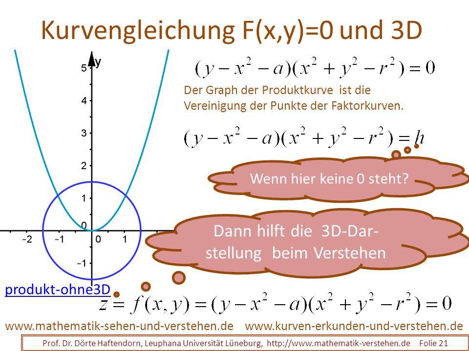 Kurvengleichung F(x,y)=0 und 3D Prof. Dr. Dörte Haftendorn, Leuphana Universität Lüneburg, http://www.mathematik-verstehen.de Folie 21 www.kurven-erku