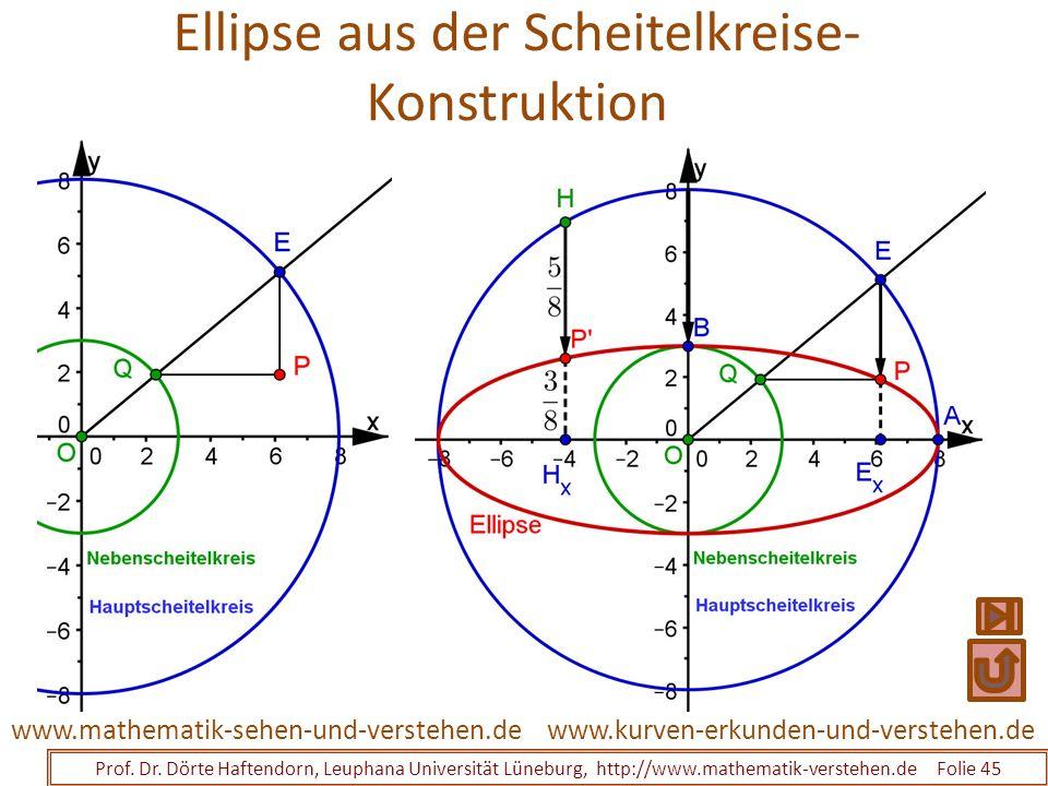 Ellipse aus der Scheitelkreise- Konstruktion Prof. Dr. Dörte Haftendorn, Leuphana Universität Lüneburg, http://www.mathematik-verstehen.de Folie 45 ww