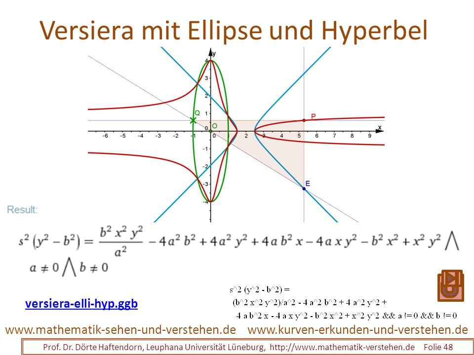 Versiera mit Ellipse und Hyperbel Prof. Dr. Dörte Haftendorn, Leuphana Universität Lüneburg, http://www.mathematik-verstehen.de Folie 48 www.kurven-er