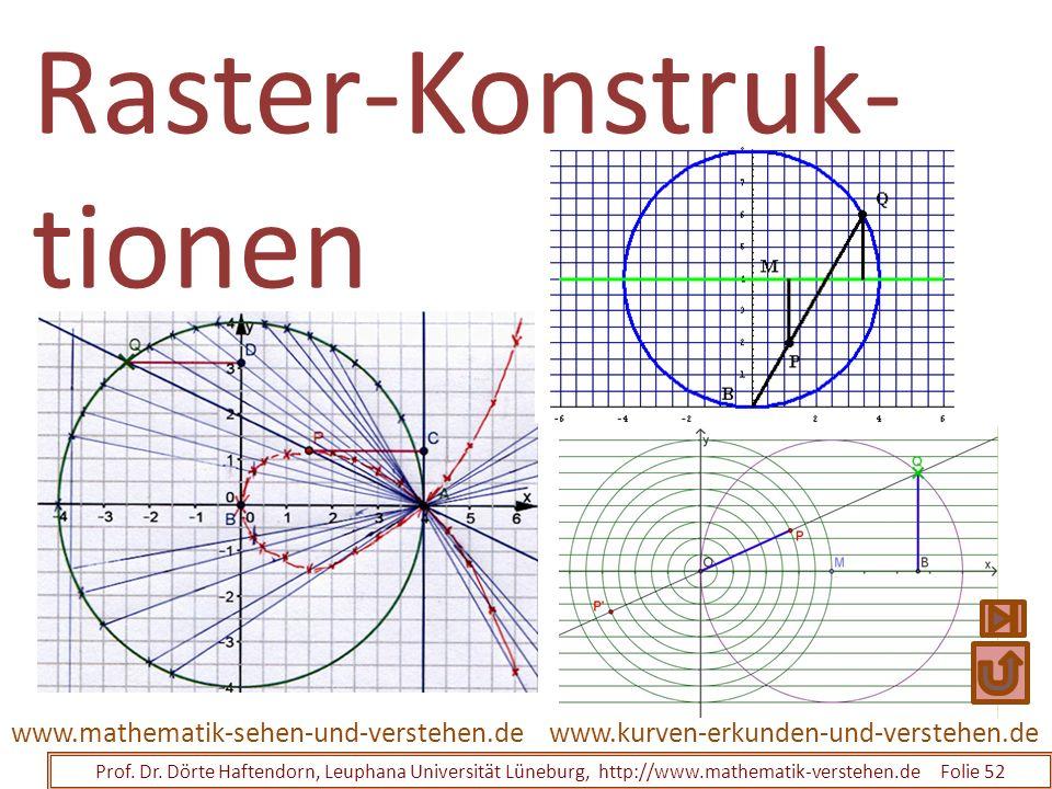 Raster-Konstruk- tionen Prof. Dr. Dörte Haftendorn, Leuphana Universität Lüneburg, http://www.mathematik-verstehen.de Folie 52 www.kurven-erkunden-und