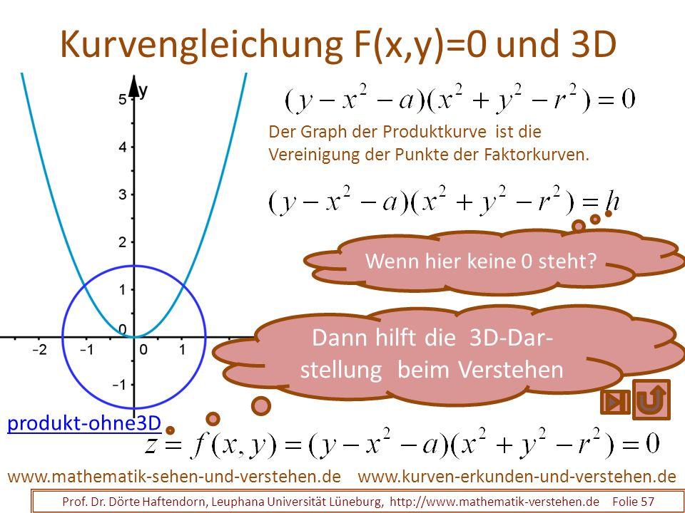 Kurvengleichung F(x,y)=0 und 3D Prof. Dr. Dörte Haftendorn, Leuphana Universität Lüneburg, http://www.mathematik-verstehen.de Folie 57 www.kurven-erku