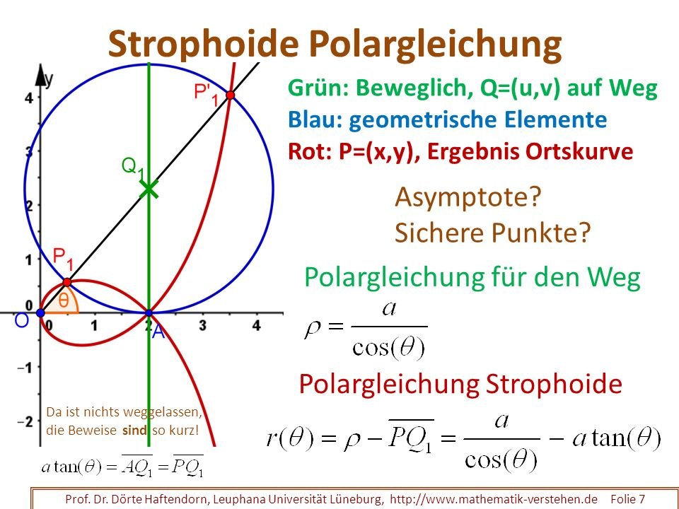 Strophoide Polargleichung Prof. Dr. Dörte Haftendorn, Leuphana Universität Lüneburg, http://www.mathematik-verstehen.de Folie 7 Grün: Beweglich, Q=(u,