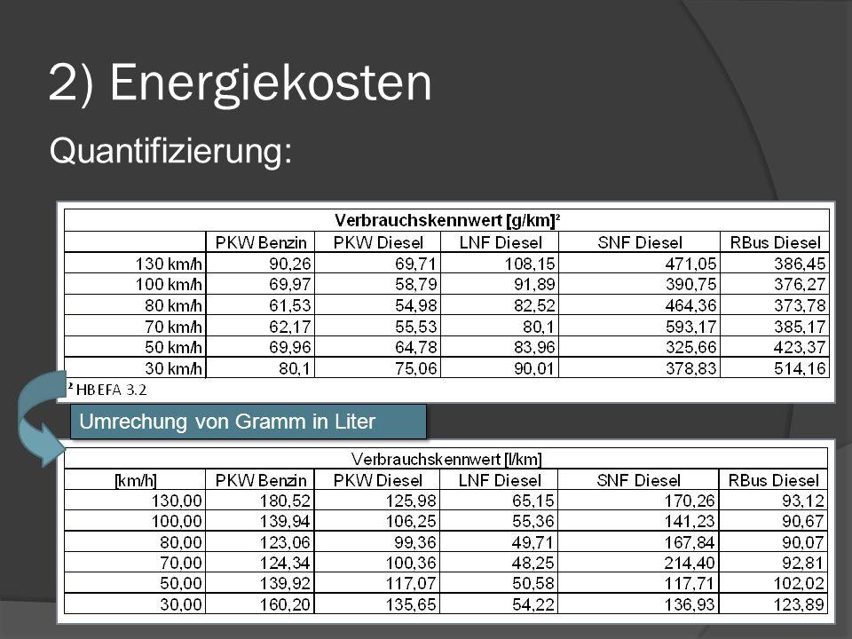 Umrechung von Gramm in Liter Quantifizierung: