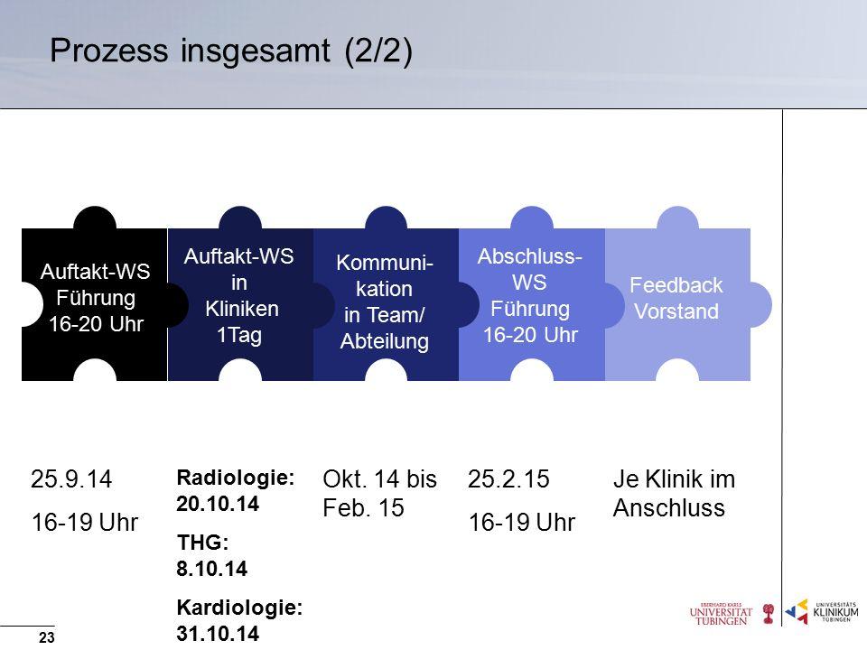 Prozess insgesamt (2/2) 23 Auftakt-WS Führung 16-20 Uhr Auftakt-WS in Kliniken 1Tag Kommuni- kation in Team/ Abteilung Abschluss- WS Führung 16-20 Uhr
