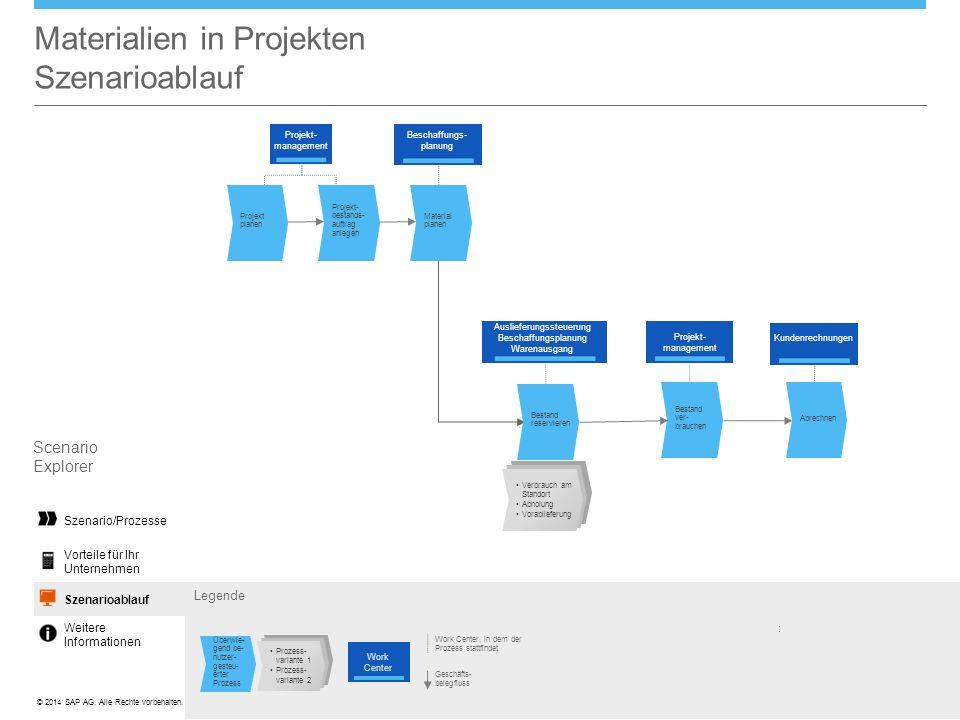 ©© 2014 SAP AG. Alle Rechte vorbehalten. Materialien in Projekten Szenarioablauf Legende Work Center, in dem der Prozess stattfindet Geschäfts- belegf