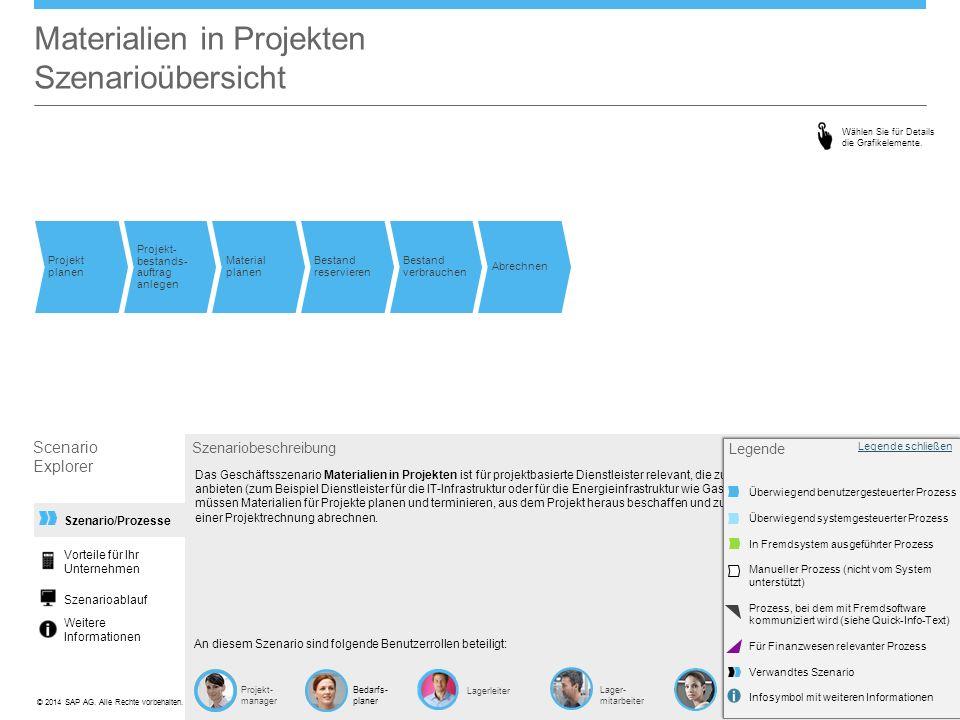 ©© 2014 SAP AG. Alle Rechte vorbehalten. Szenario/Prozesse Materialien in Projekten Szenarioübersicht Scenario Explorer Vorteile für Ihr Unternehmen S