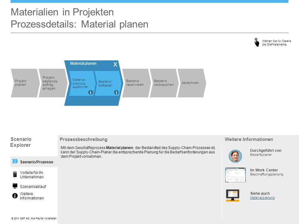©© 2014 SAP AG. Alle Rechte vorbehalten. Szenario/Prozesse Materialien in Projekten Prozessdetails: Material planen Prozessbeschreibung Mit dem Geschä