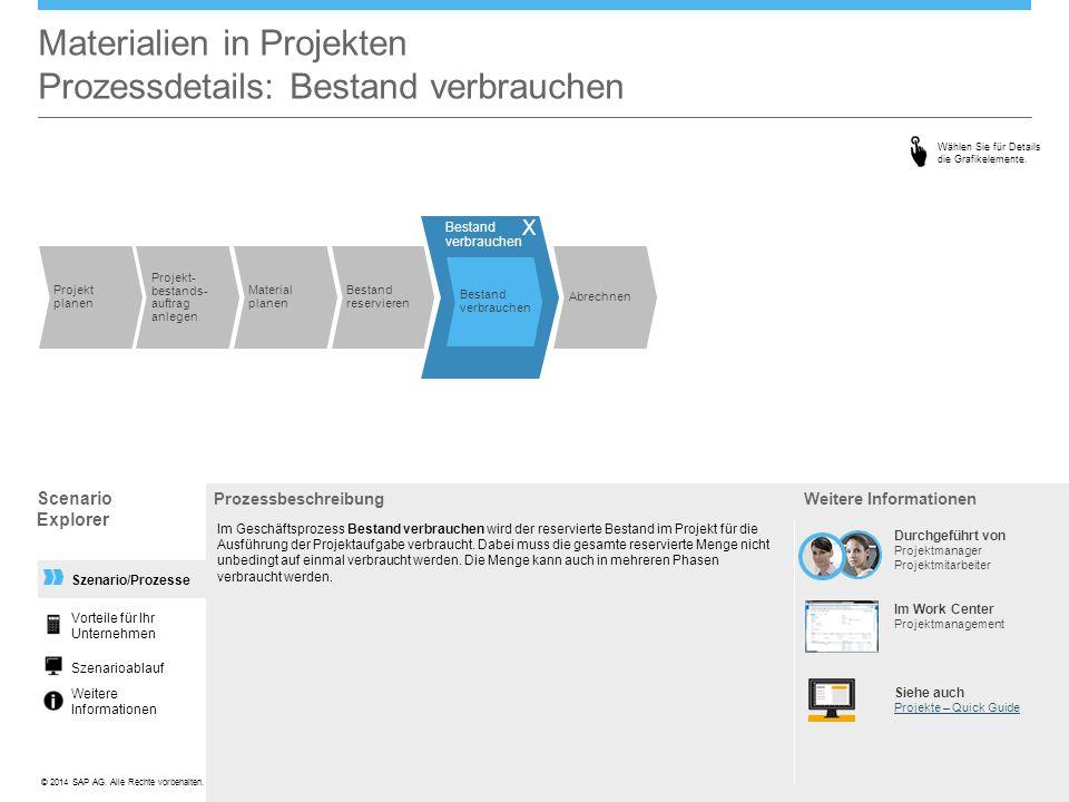 ©© 2014 SAP AG. Alle Rechte vorbehalten. Szenario/Prozesse Materialien in Projekten Prozessdetails: Bestand verbrauchen Prozessbeschreibung Im Geschäf