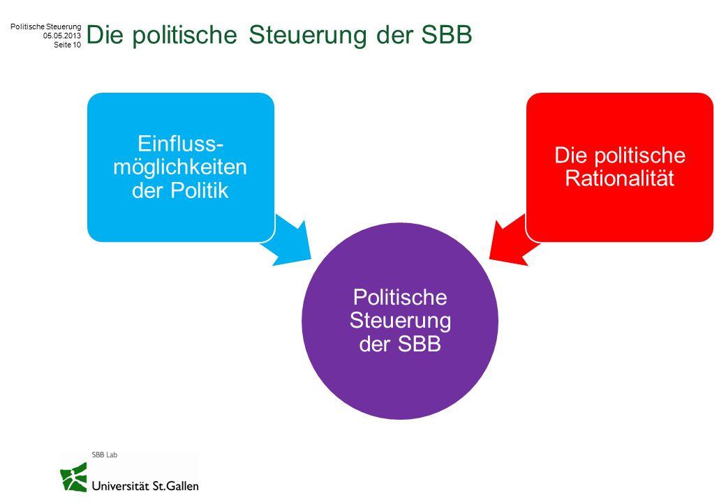 Politische Steuerung 05.05.2013 Seite 10 Die politische Steuerung der SBB Politische Steuerung der SBB Einfluss- möglichkeiten der Politik Die politis