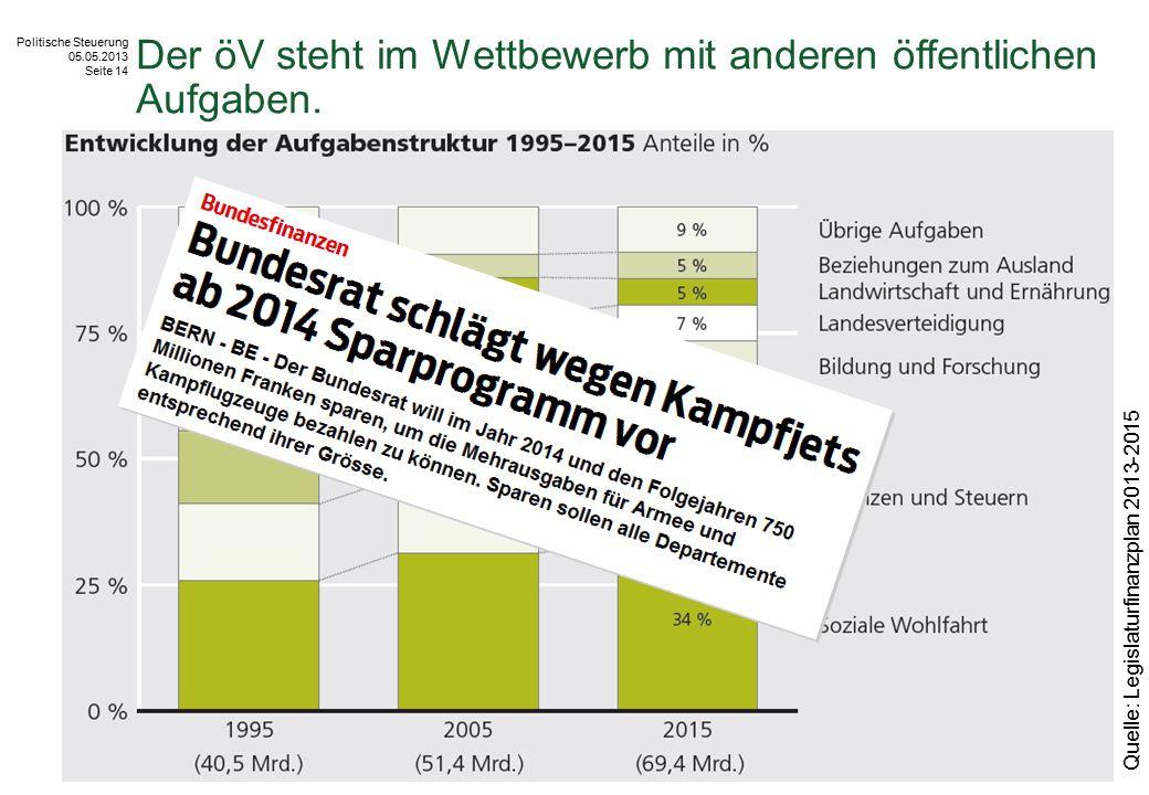 Politische Steuerung 05.05.2013 Seite 14 Der öV steht im Wettbewerb mit anderen öffentlichen Aufgaben. Quelle: Legislaturfinanzplan 2013-2015