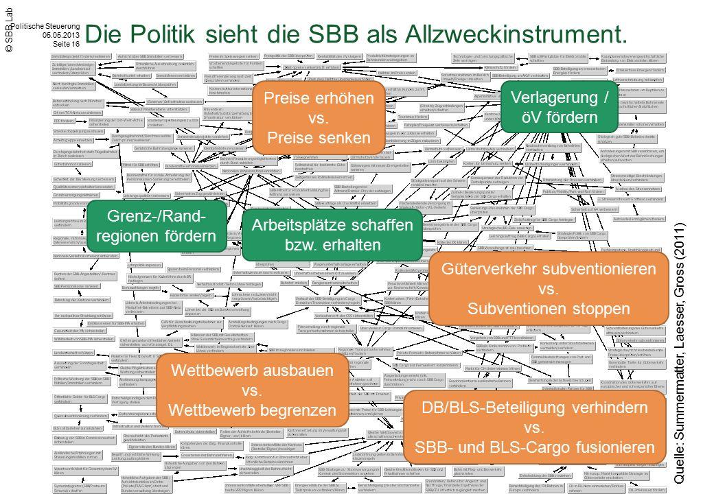 Politische Steuerung 05.05.2013 Seite 16 © SBB Lab Quelle: Summermatter, Laesser, Gross (2011) Arbeitsplätze schaffen bzw. erhalten Verlagerung / öV f