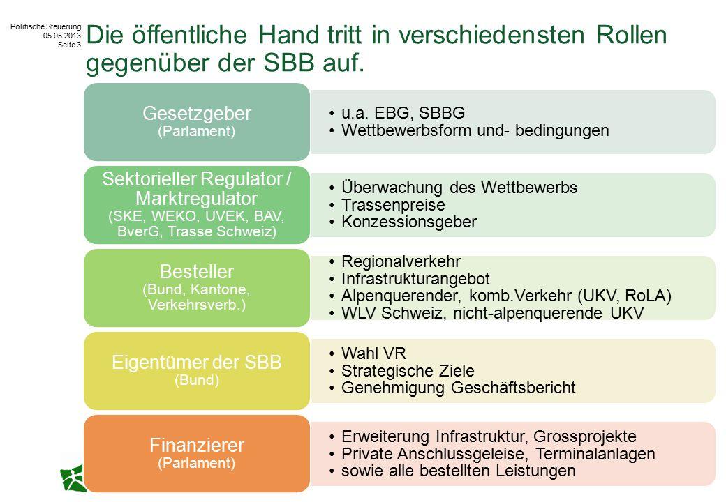 Politische Steuerung 05.05.2013 Seite 3 Die öffentliche Hand tritt in verschiedensten Rollen gegenüber der SBB auf. u.a. EBG, SBBG Wettbewerbsform und