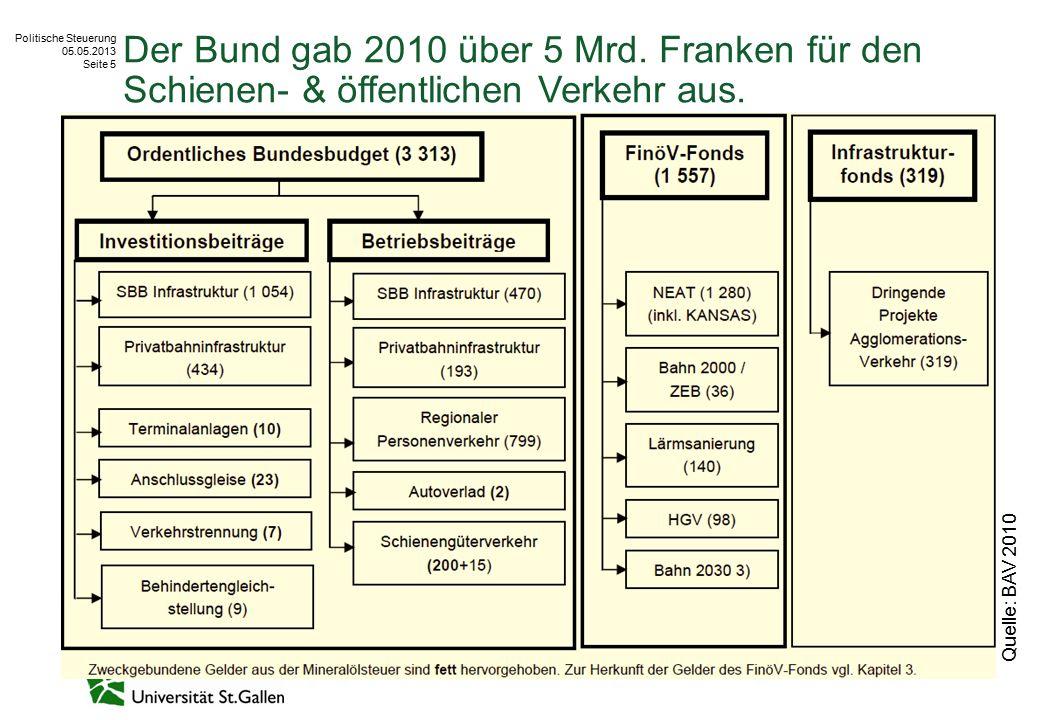 Politische Steuerung 05.05.2013 Seite 5 Der Bund gab 2010 über 5 Mrd. Franken für den Schienen- & öffentlichen Verkehr aus. Quelle: BAV 2010