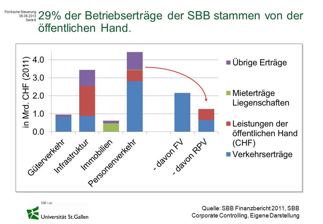 Politische Steuerung 05.05.2013 Seite 6 29% der Betriebserträge der SBB stammen von der öffentlichen Hand. Quelle: SBB Finanzbericht 2011, SBB Corpora