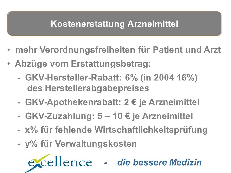 - die bessere Medizin mehr Verordnungsfreiheiten für Patient und Arzt Abzüge vom Erstattungsbetrag: - GKV-Hersteller-Rabatt: 6% (in 2004 16%) des Herstellerabgabepreises - GKV-Apothekenrabatt: 2 € je Arzneimittel - GKV-Zuzahlung: 5 – 10 € je Arzneimittel - x% für fehlende Wirtschaftlichkeitsprüfung - y% für Verwaltungskosten Kostenerstattung Arzneimittel