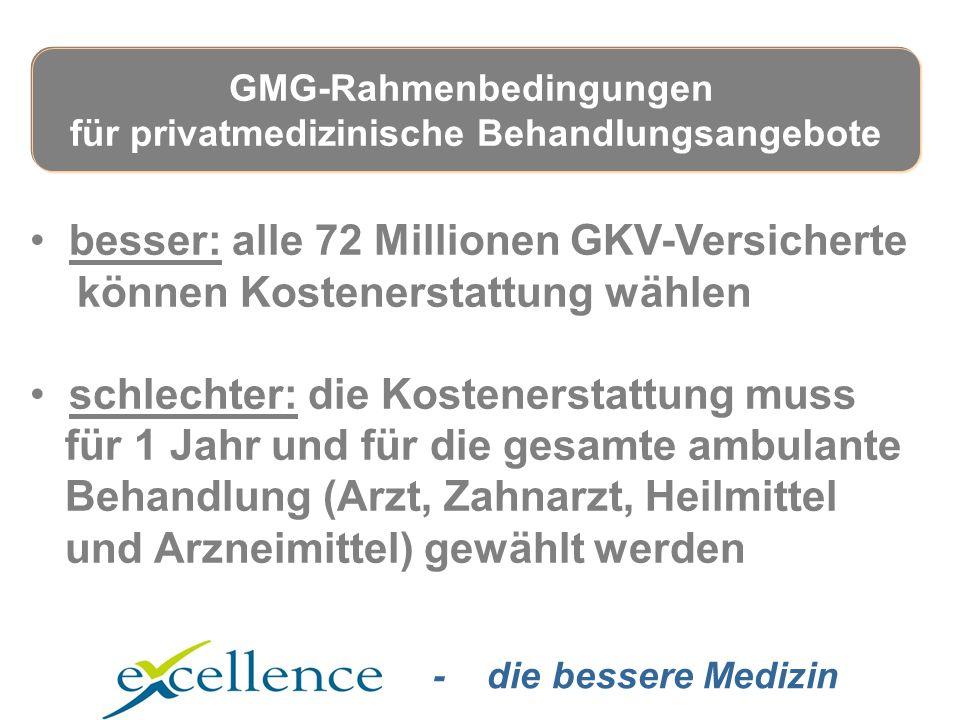 - die bessere Medizin besser: alle 72 Millionen GKV-Versicherte können Kostenerstattung wählen schlechter: die Kostenerstattung muss für 1 Jahr und für die gesamte ambulante Behandlung (Arzt, Zahnarzt, Heilmittel und Arzneimittel) gewählt werden GMG-Rahmenbedingungen für privatmedizinische Behandlungsangebote